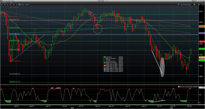 SPX Current